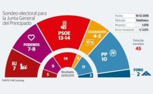 sondeo-elecciones-asturias-u402451020ncd-u501346615108evb-624x385el-comercio-elcomercio