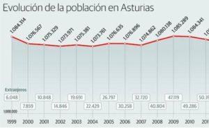 evolucion-poblacion-asturias-u402330379w7b-624x385el-comercio-elcomercio